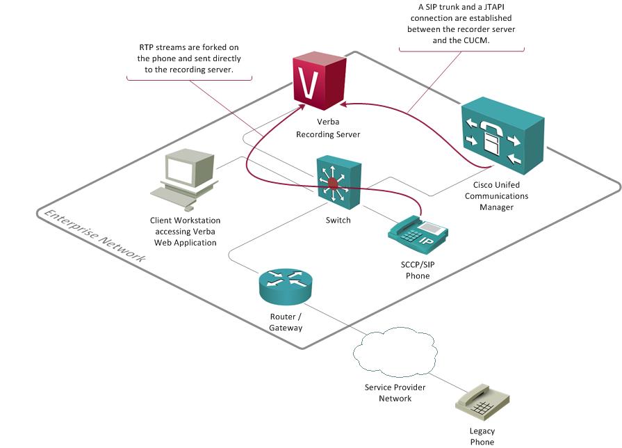 Cisco Sip Diagram – HD Wallpapers